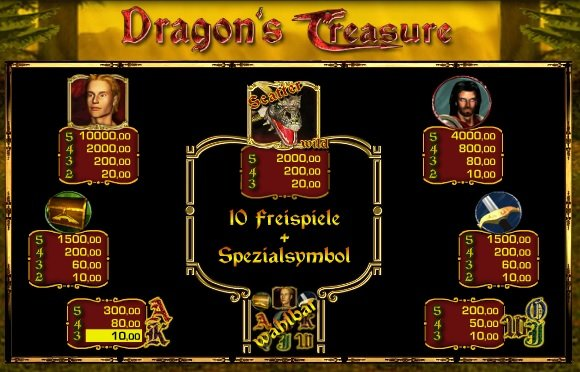 Dragon's Treasure Gewinn